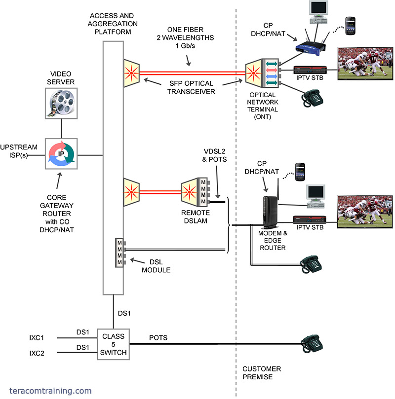iptv triple-play delivery architecture - fiber to the premise, active optical ethernet, vdsl2