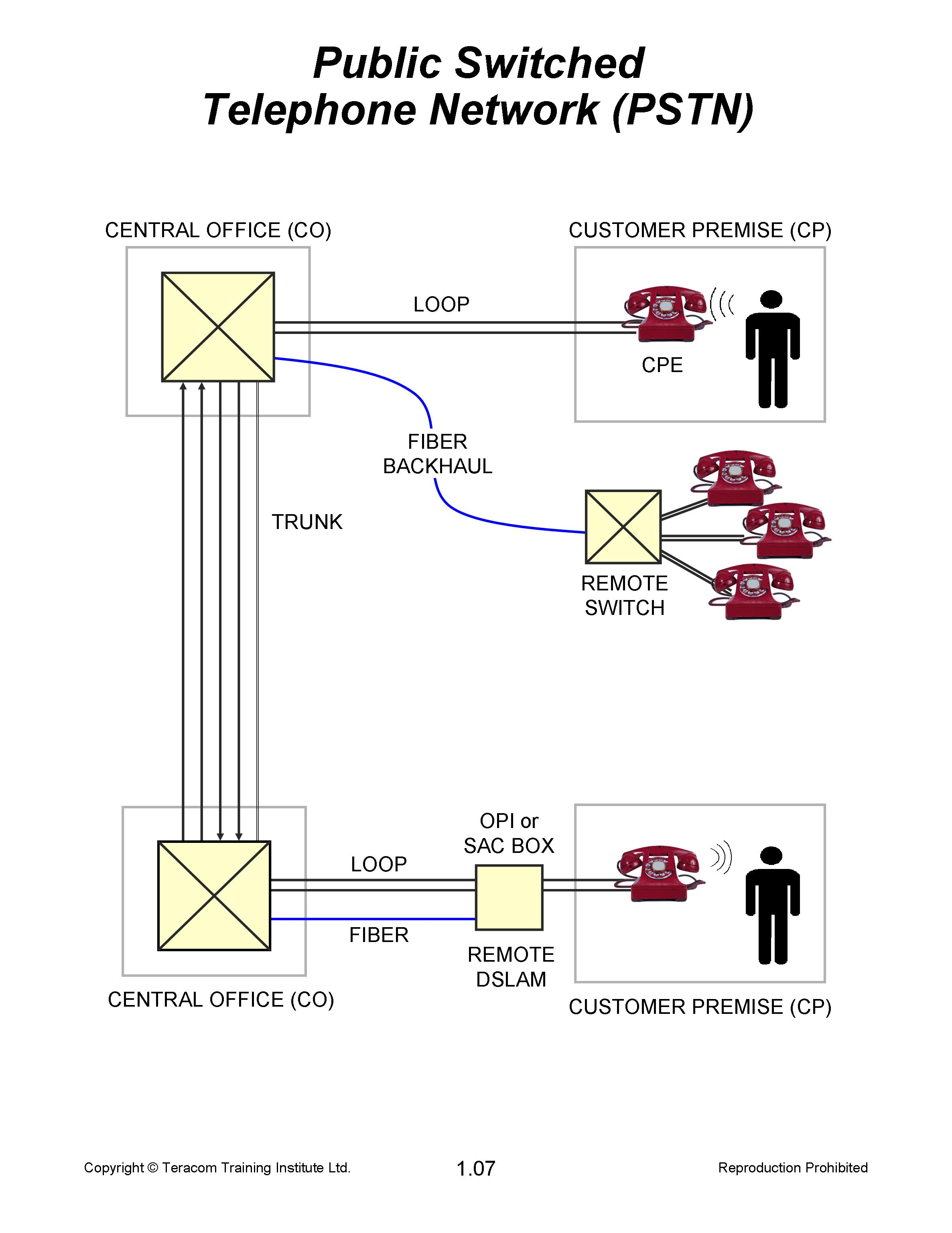 Tutorial  The Public Switched Telephone Network  Pstn