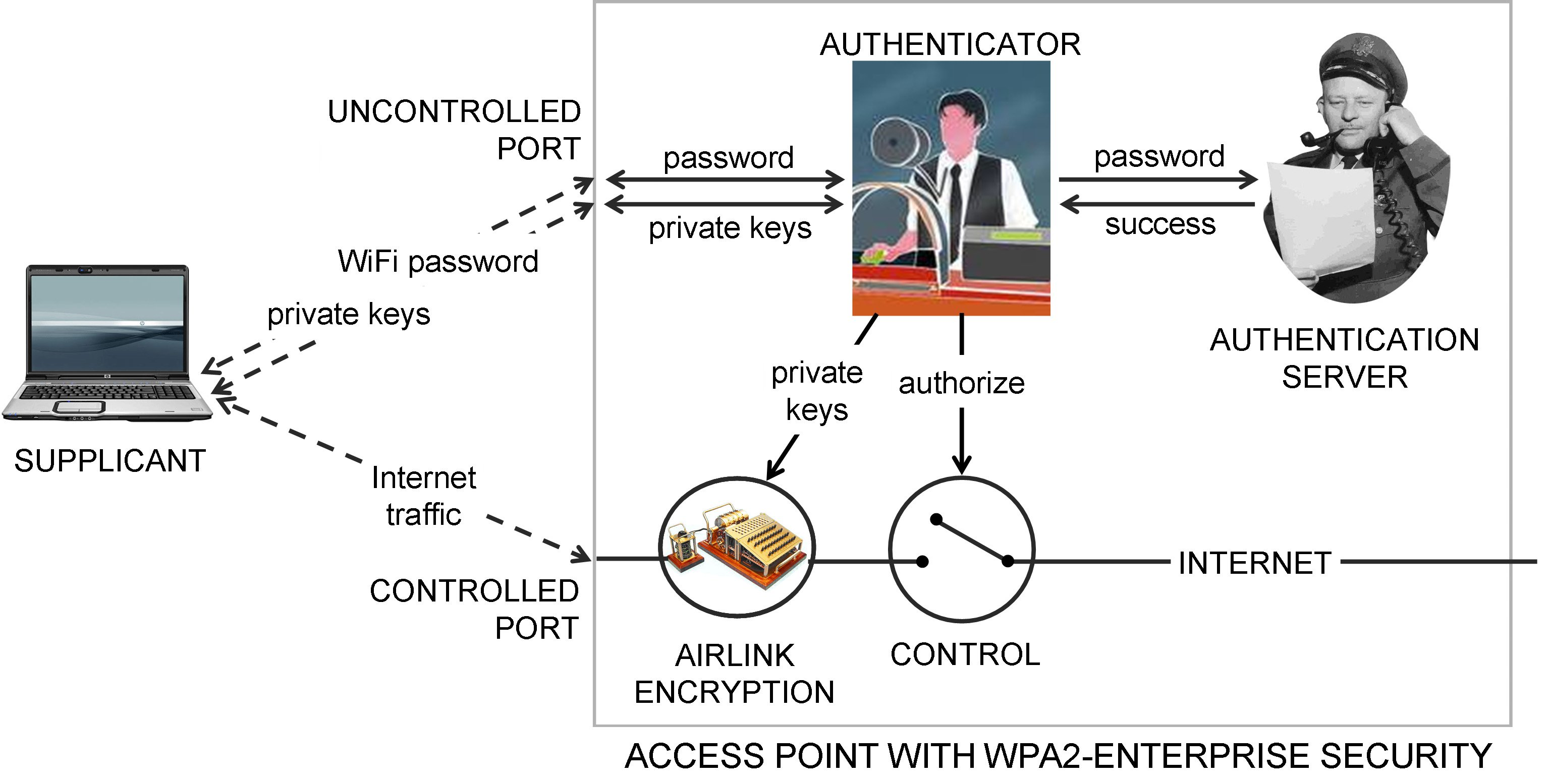 tutorial wpa2 802.11i wifi security 802.1X supplicant authorizer authentication server RADIUS