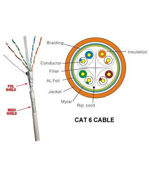 Cross-Section of TIA-568 Category 6 Cable