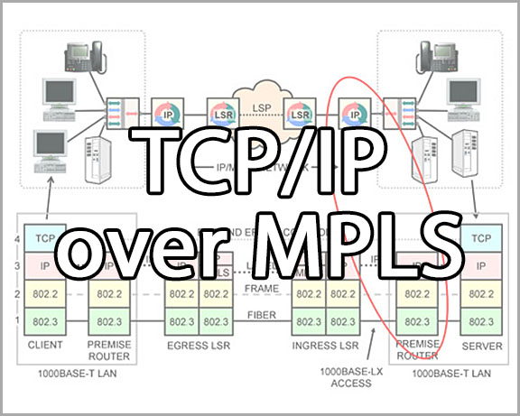 Course 2214  Lesson 11 TCP/IP over MPLS