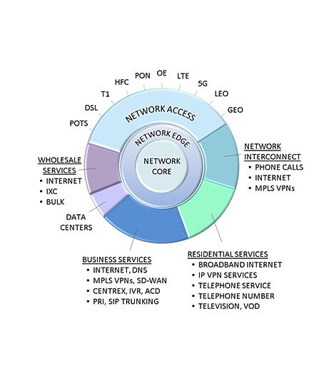 Graphical model identifying all aspects of broadband converged IP telecommunications