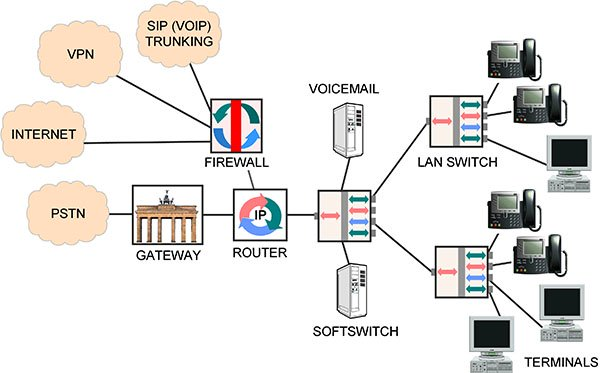 VoIP:The Big Picture